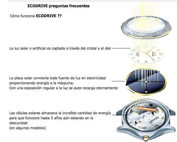 Como funciona eco-drive?