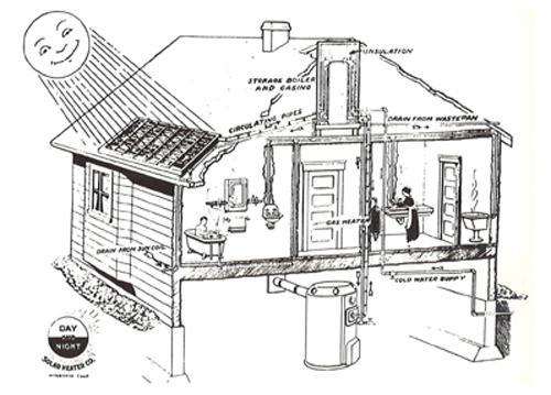 primeros calentadores solares de la historia