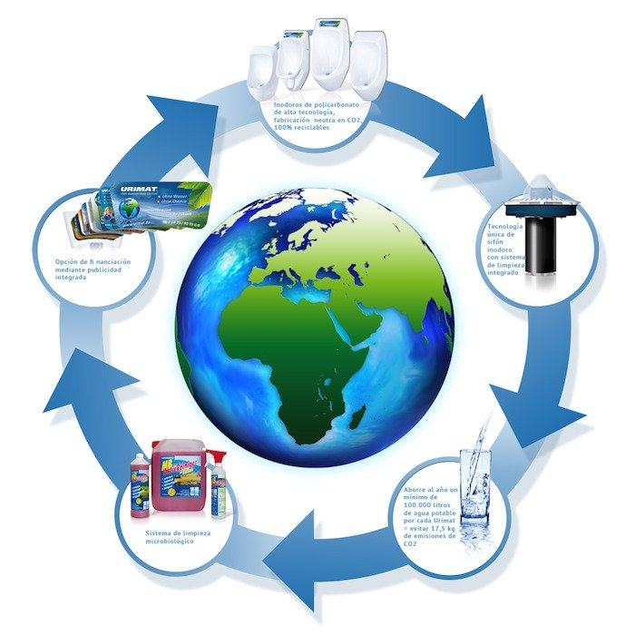 Urimat compromiso medio ambiental