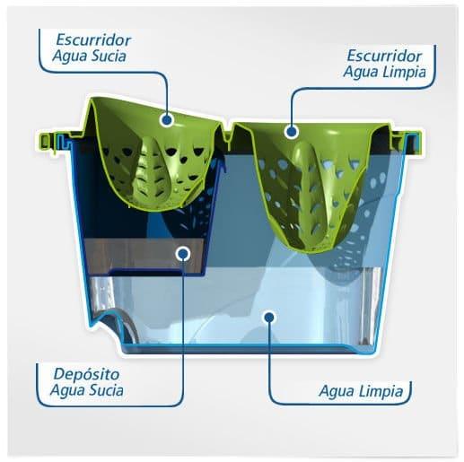 Ecofrego, cubo de fregar que ahorra agua y jabón