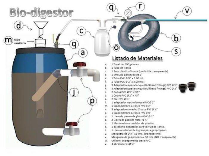 Materiales biodigestor casero