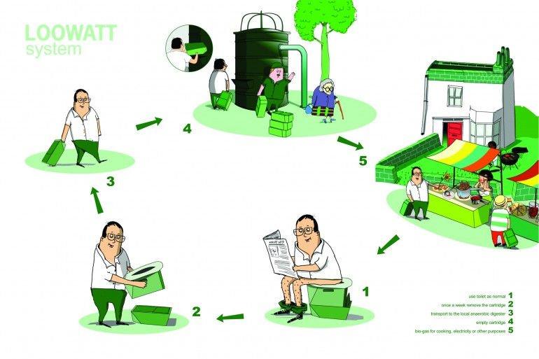 Loowatt-System