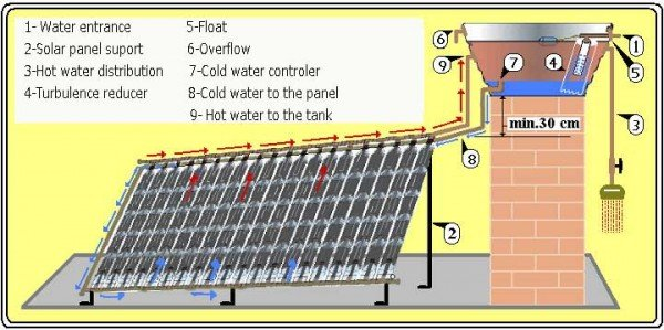 diy-solar-water-heater-diagram