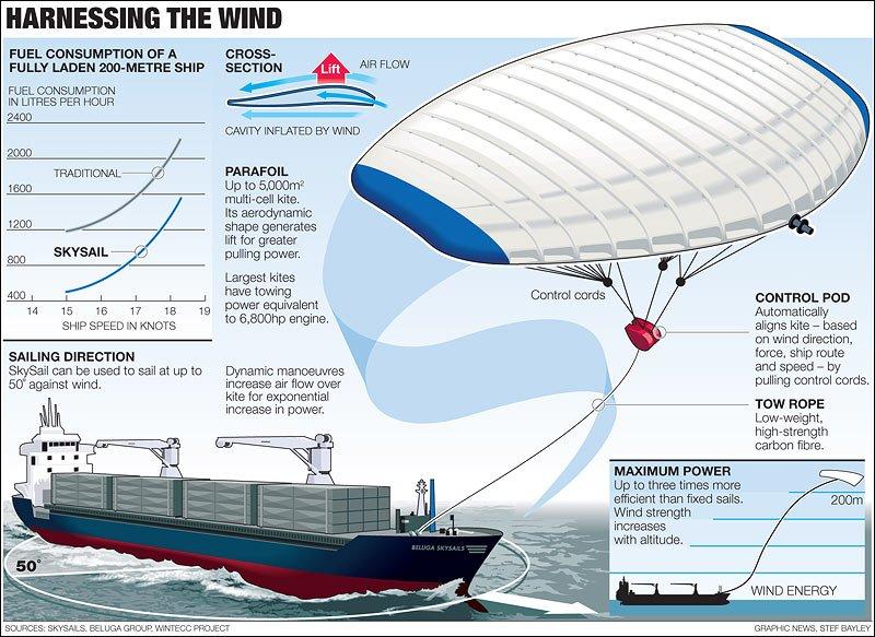 infografia skysail