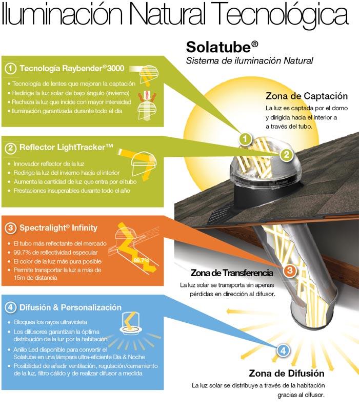 Funcionamiento Solatube
