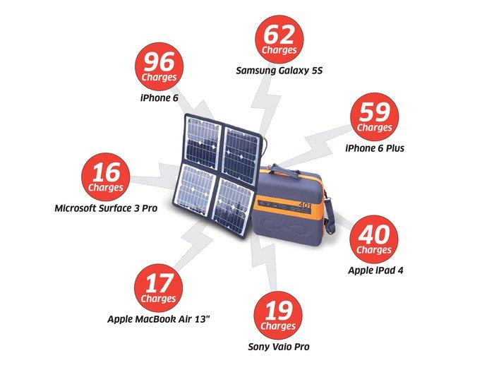 generador solar portátil autonomia