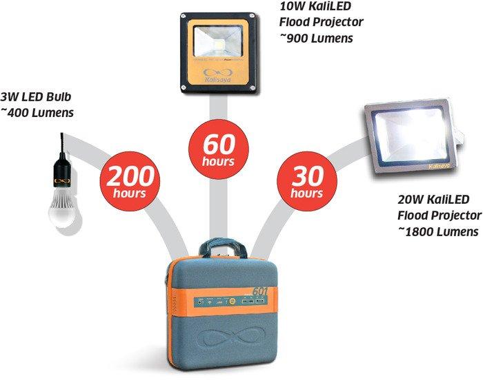 generador solar portátil usos