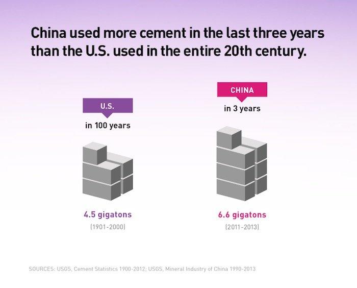 China ha empleado más cemento en 3 años que EE UU en todo el Siglo XX