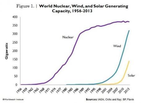 Capacidad energía solar mundial