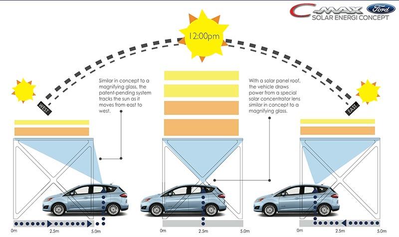 Ford C-MAX Solar Energi funcionamiento