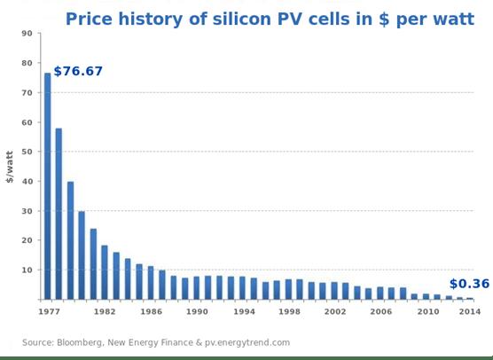 Histórico de precio de paneles fotovoltaicos en $ por Watio