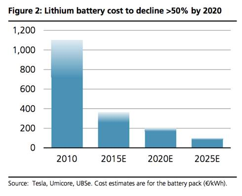 Precio de baterías