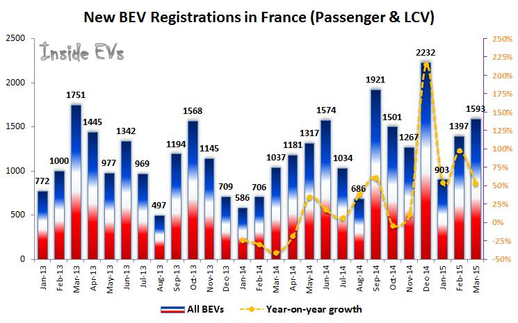 Ventas vehículos eléctricos en Francia