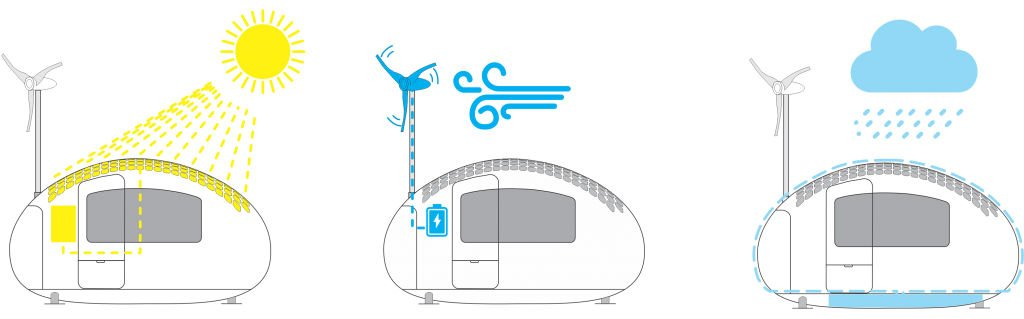 Ecocapsula renovables
