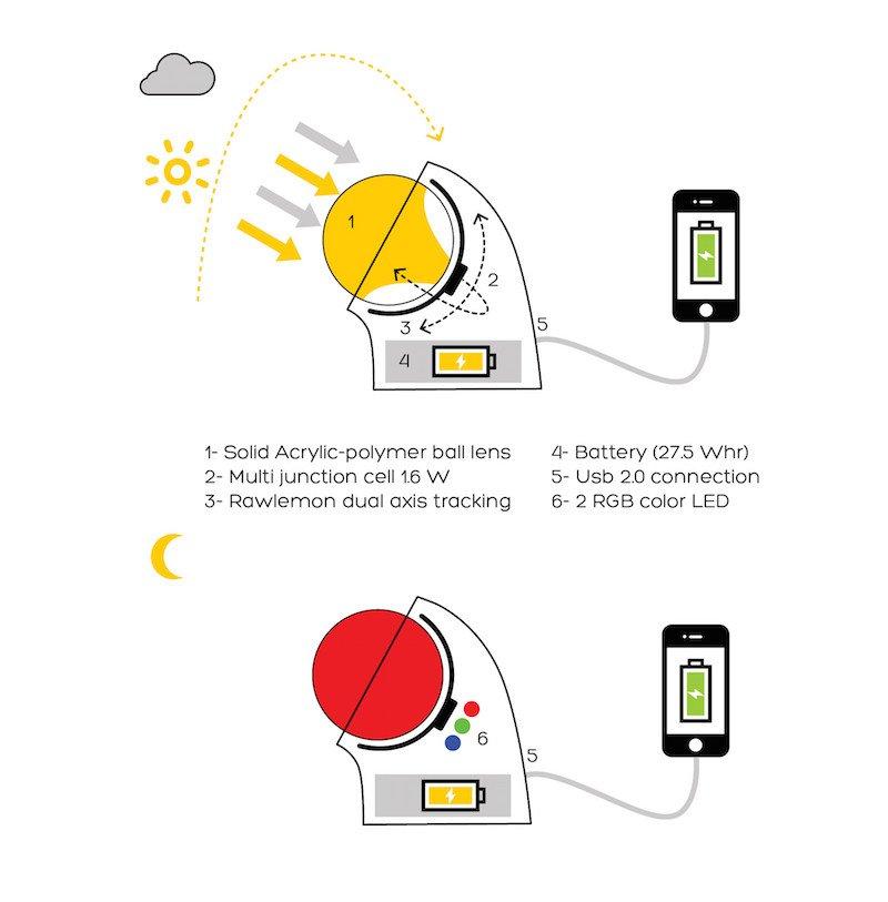esferas solares para cargar móviles