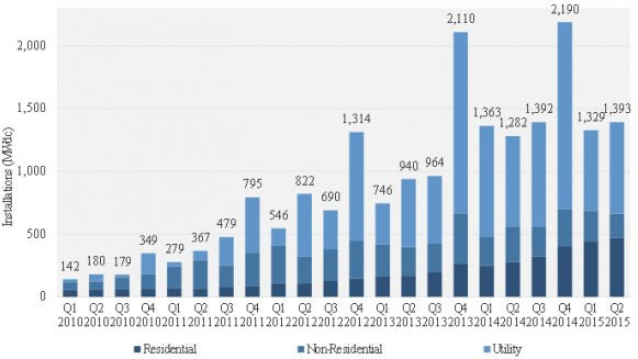 Grafico fotovoltaica USA