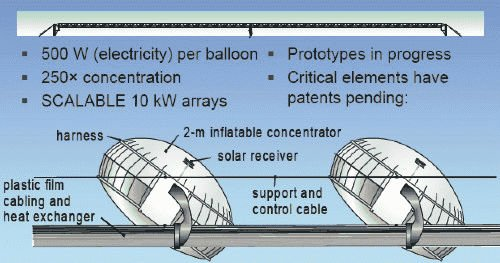 Cool_Earth_Globo solar
