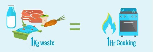Home biogas beneficios