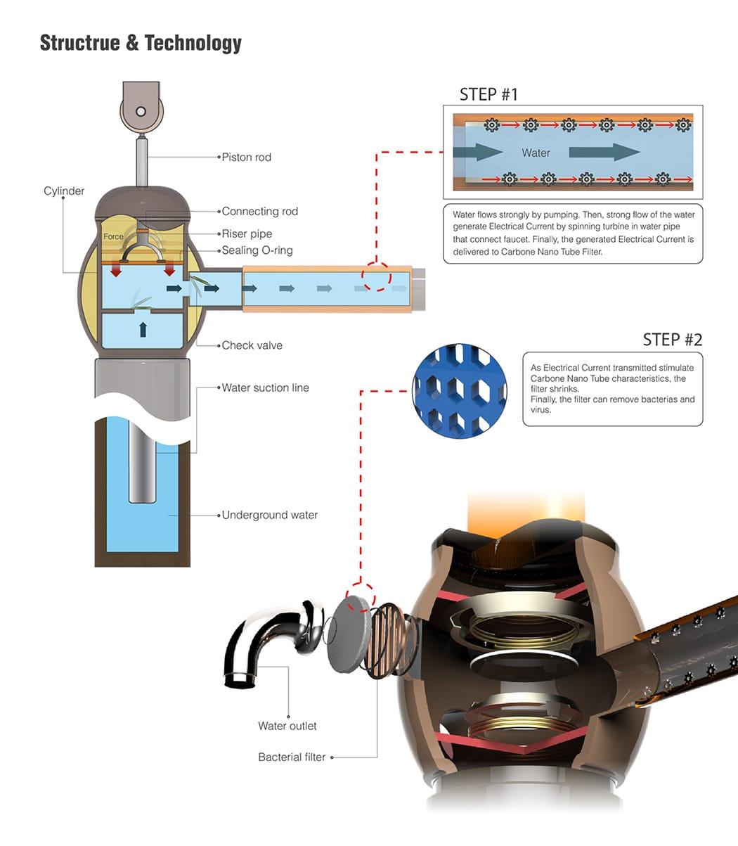 Columpio para sacar agua de un pozo sin electricidad tecnologia