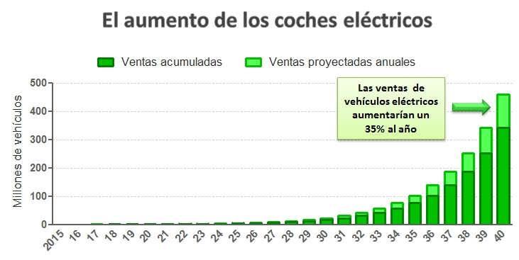 Aumento de los coches electricos