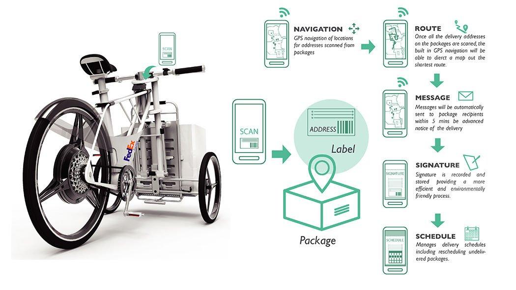 Diseño de bicicleta para el reparto de mercancias6