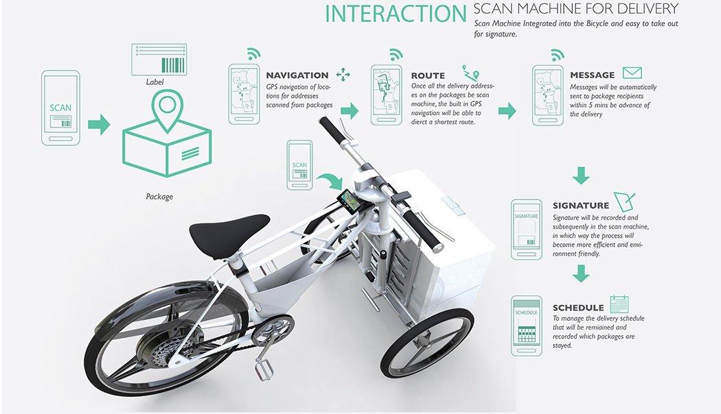 Diseño de bicicleta para el reparto de mercancias7