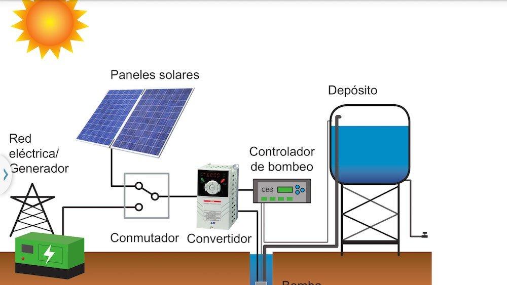 Esquema bomba de agua con energía solar