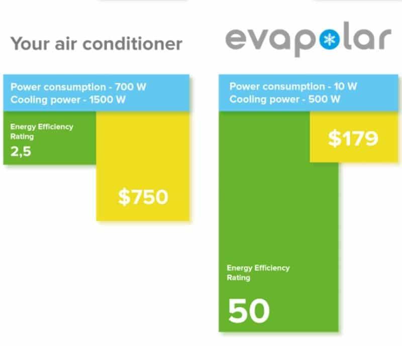 Evapolar eficiencia