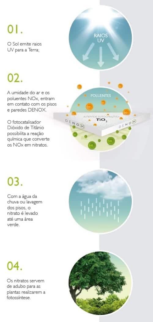 denox