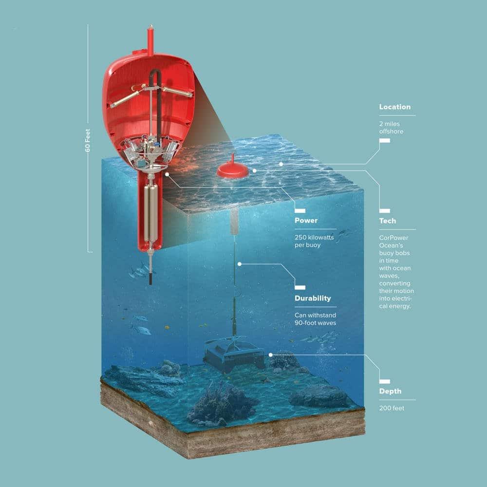 CorPower Ocean3