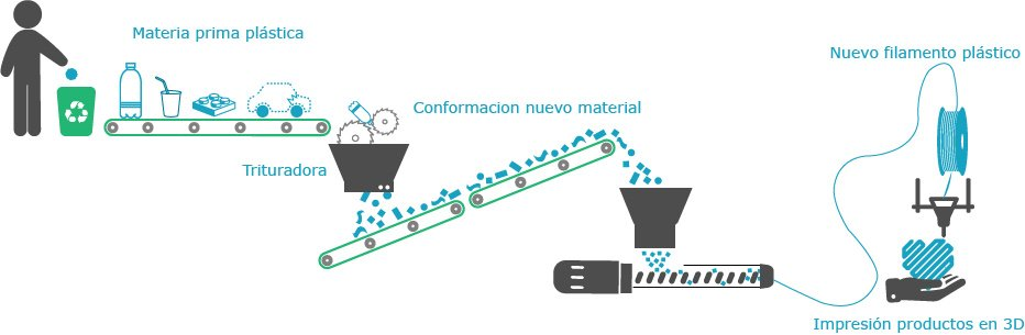 Diagrama procesos preciousplastic