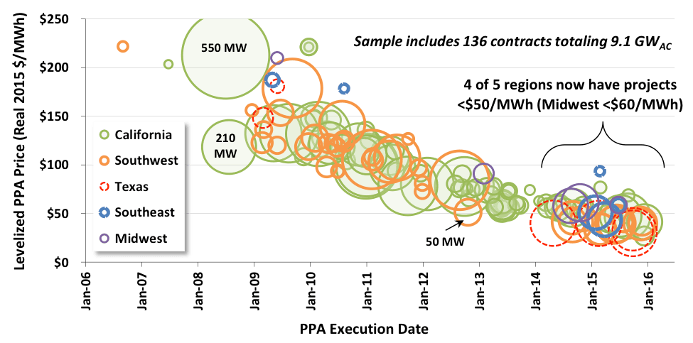 Fotovoltaica en EEUU 1