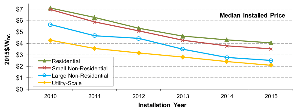 Fotovoltaica en EEUU