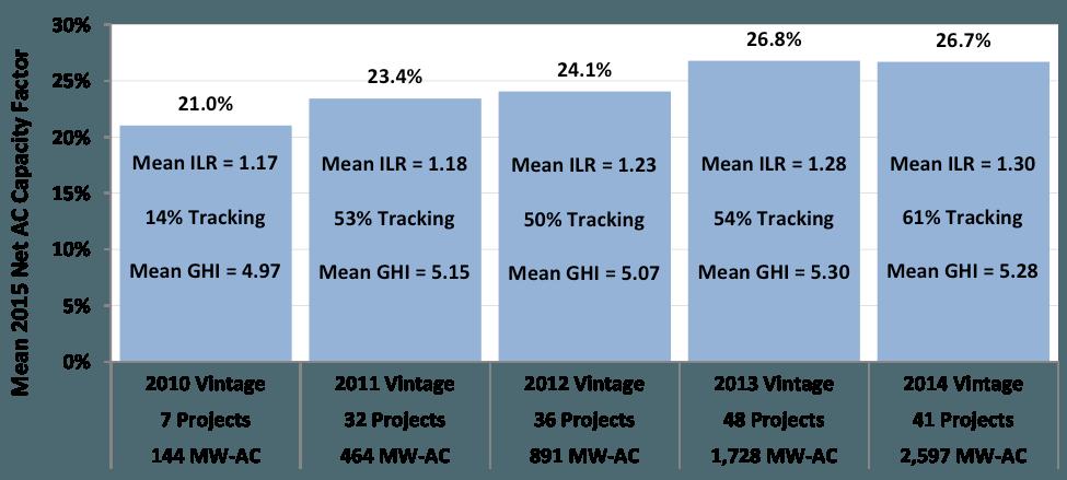 Fotovoltaica en EEUU3