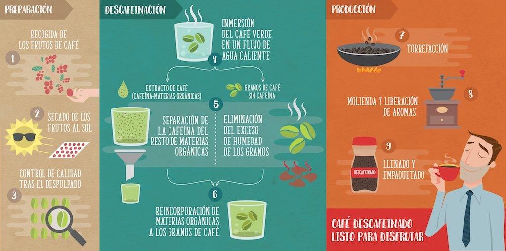 proceso-de-descafeinacion-con-agua