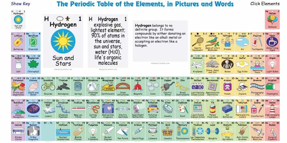 Tabla peridica interactiva que te dice el uso de los diferentes tabla periodica interactiva urtaz Image collections