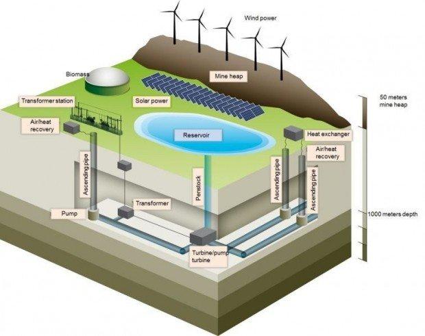 Mega-bateria-mina-de-carbon