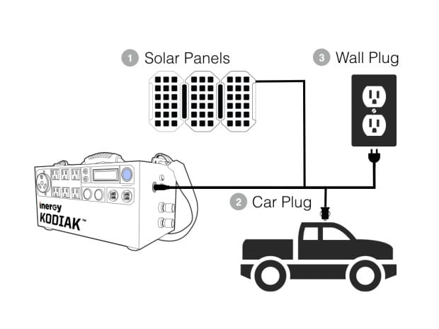 The Kodiak | Solar Generation System, horas de energía limpia que caben en una caja