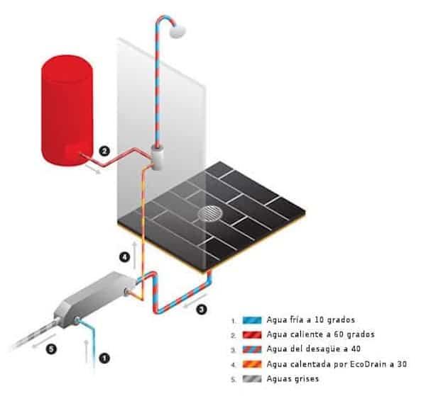 Dispositivo para ahorrar agua de la ducha