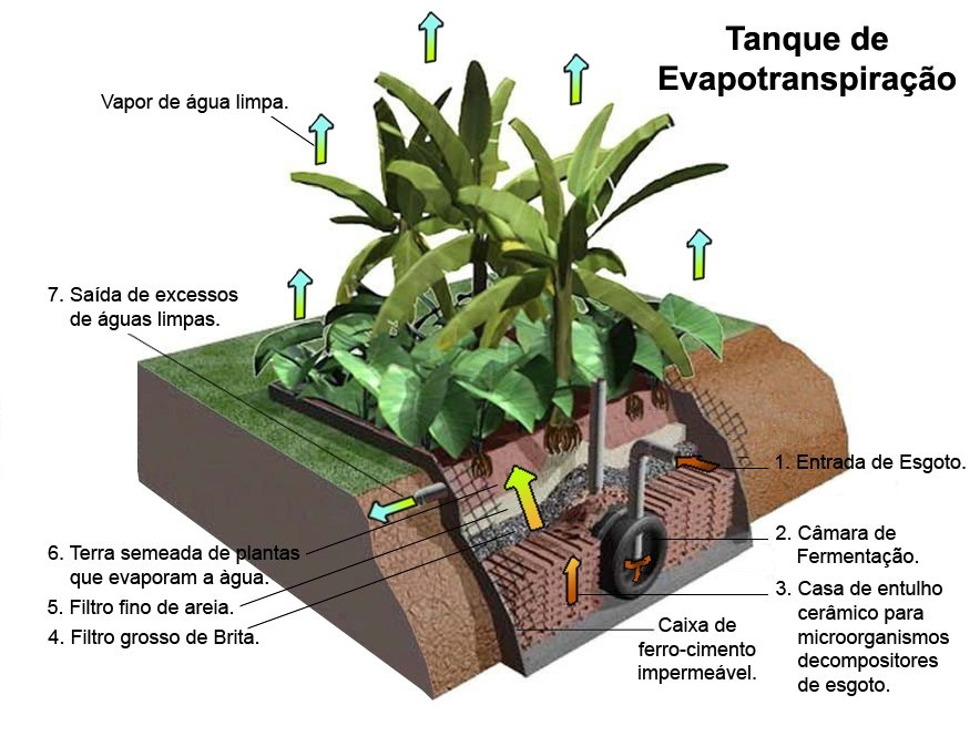 Funcionamiento pozo negro ecológico
