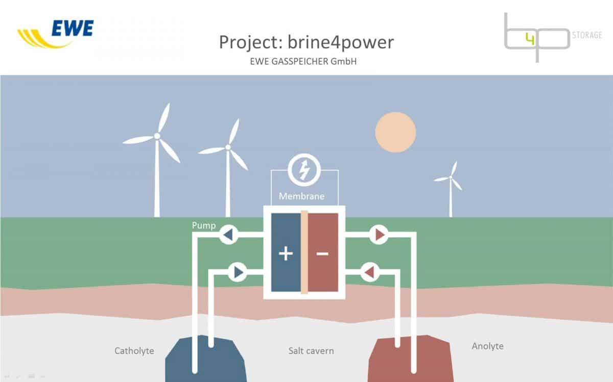 Brine4power