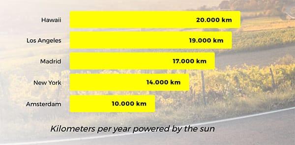 Lightyear One coche eléctrico solar autonomía