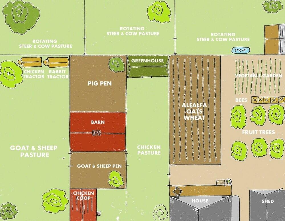 22 dise os para granjas autosuficientes en los que for Plano de un vivero forestal
