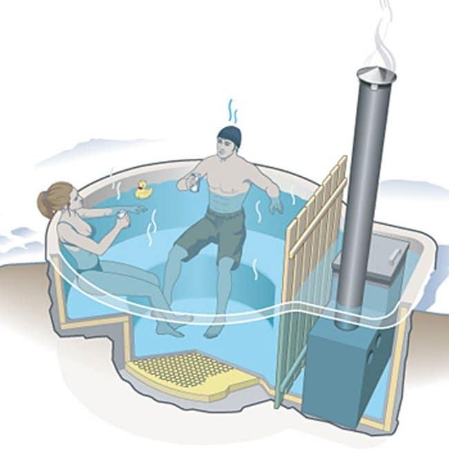 Como Fabricar Un Jacuzzi.Como Fabricar Tu Propia Banera De Agua Caliente