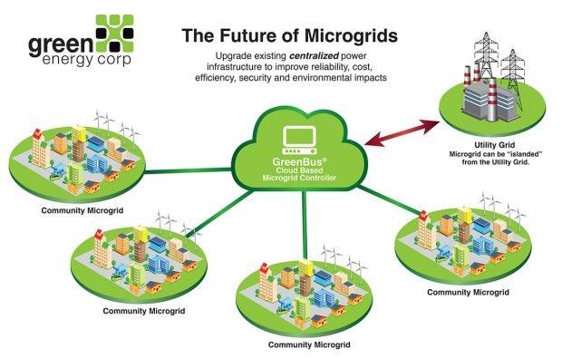 Futuro Microgrid