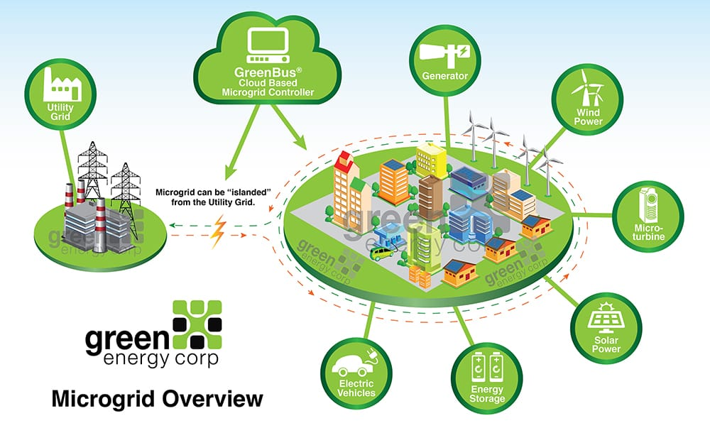 Componentes de un sistema Microgrid