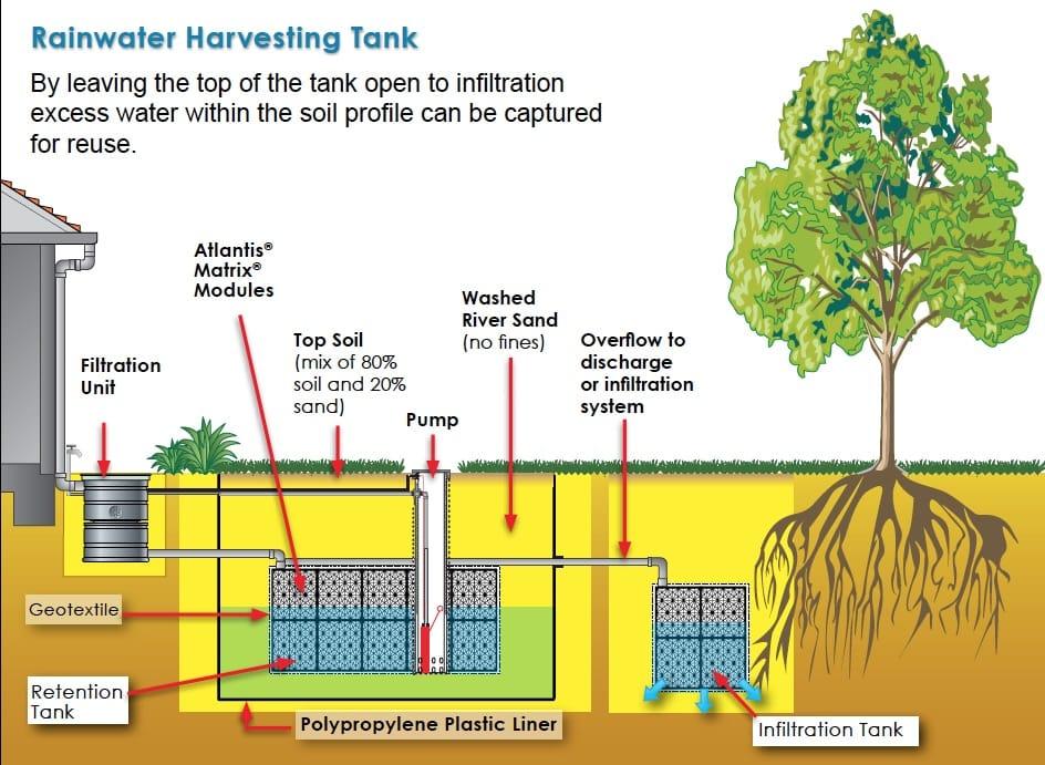 Tanques modulares para la recolecci n de agua de lluvia y for Como fabricar tanques de agua para rusticos