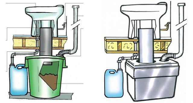 EcoDry, el váter más ecológico para quienes apuesten por el compostaje y el ahorro de agua