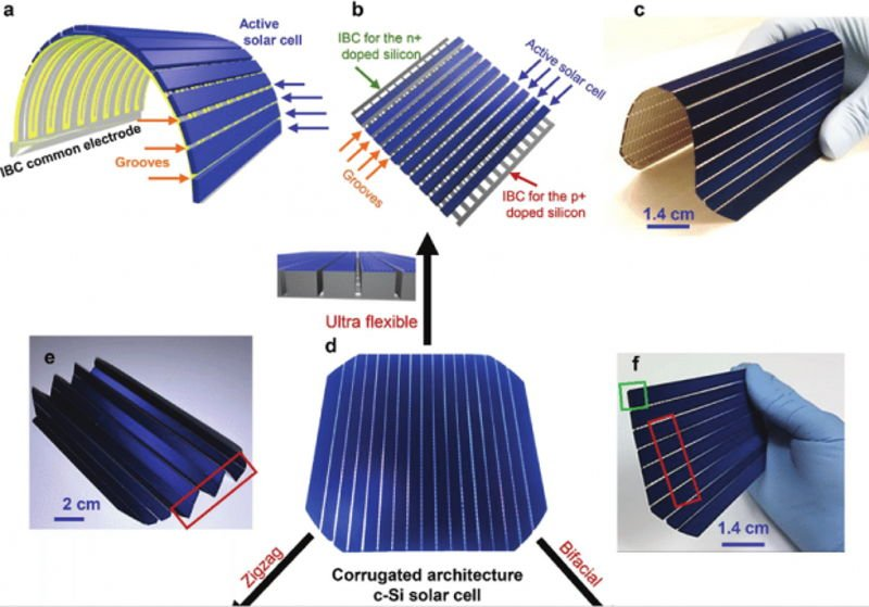 Nuevas-c%c3%a9lulas-solares-ultraflexibles