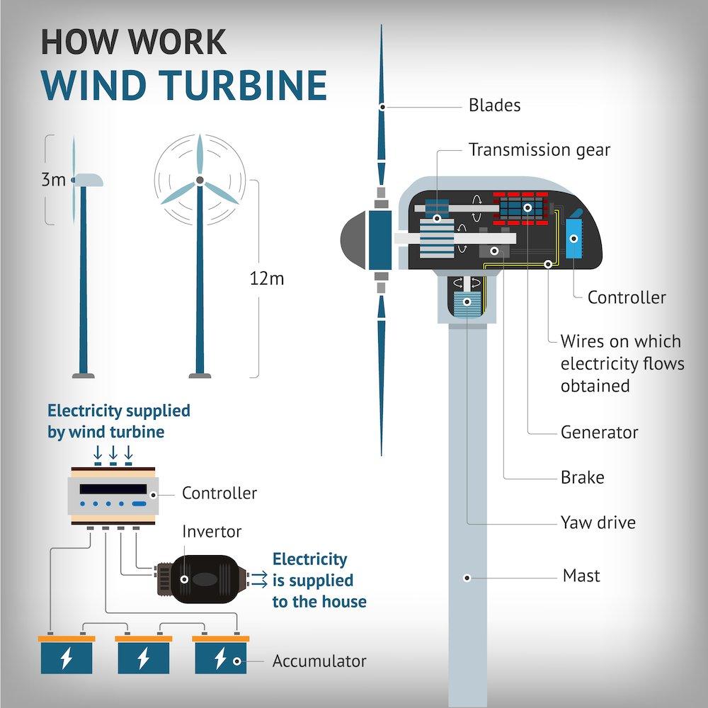 Cómo trabaja un aerogenerador